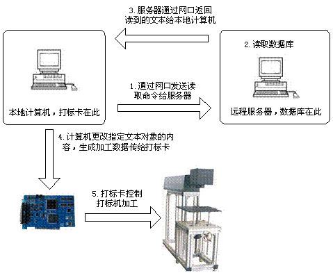 激光打标机中网络通讯元素  第2张
