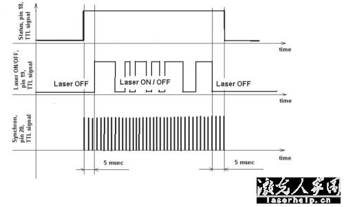 请问用PLC怎么控制光纤激光器和二氧化碳激光器?  第4张
