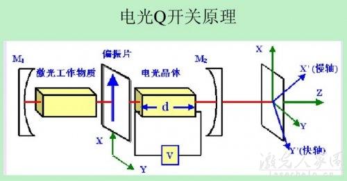 如何才能提高激光器的输出功率  第1张