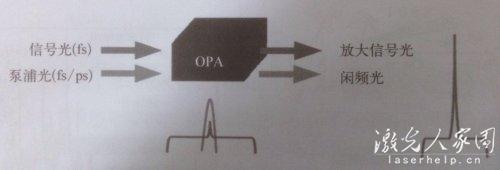如何才能提高激光器的输出功率  第4张