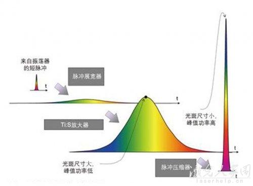 如何才能提高激光器的输出功率  第3张