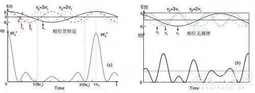 如何才能提高激光器的输出功率  第2张