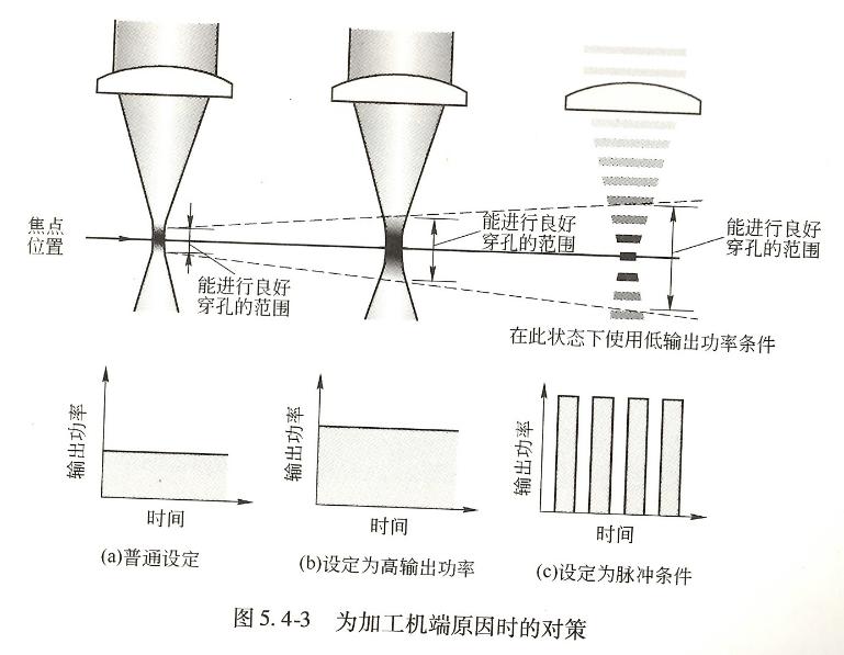 铝合金激光穿孔方法  第2张