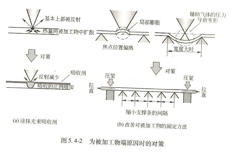 铝合金激光穿孔方法  第1张