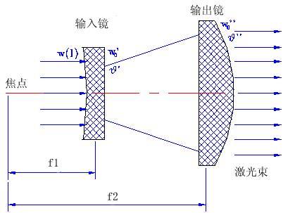 激光扩束镜的作用是什么  第1张