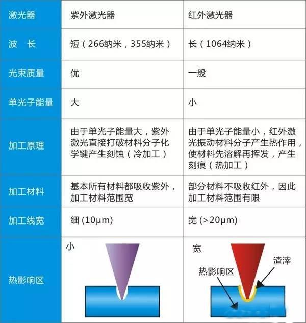 图解紫外激光器与红外激光器