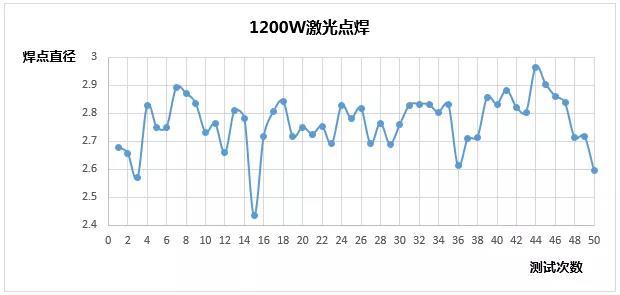 创鑫激光准连续光纤激光器精密焊接分析  第14张