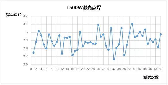 创鑫激光准连续光纤激光器精密焊接分析  第17张