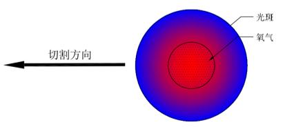 万瓦级激光器切割性能大揭晓  第7张