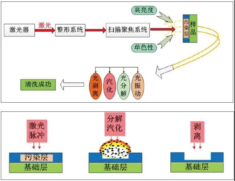 图表直观表达激光清洗技术的原理