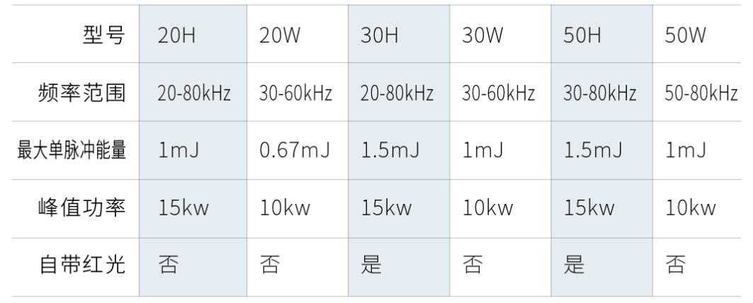 创鑫激光脉冲高能量H系列重磅上市  第1张
