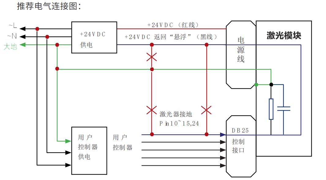 创鑫激光品牌的激光器接线方式